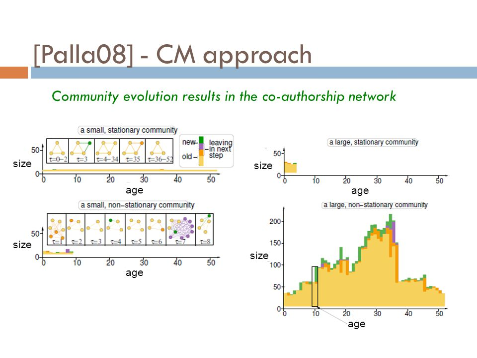 [Palla08] - CM approach Community evolution results in the co-authorship network. size. age. Conclusions: